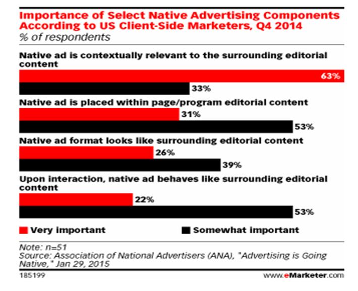 native advertisine-BlogAbout